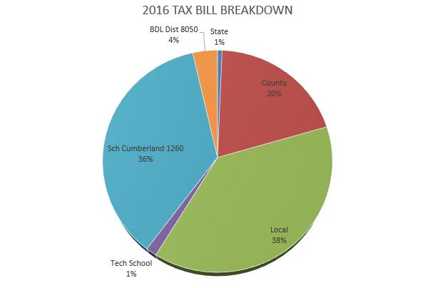 tax bill breakdown